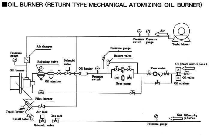 重油燃烧器设计图纸展示